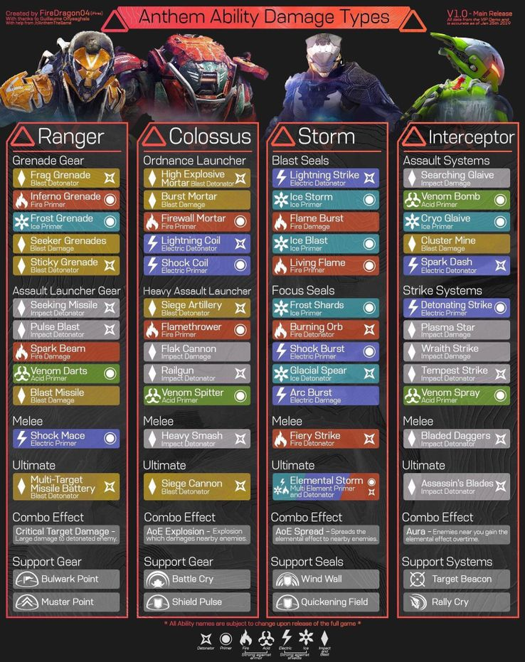 Infographic: Every Ability For Anthem's 4 Javelins   Screen Rant